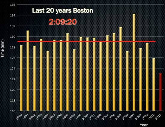 boston-marathon-last-20-years