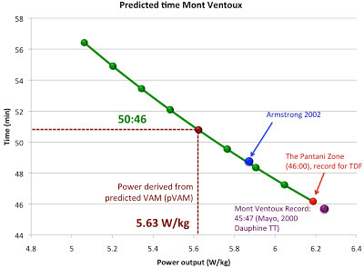 predicted-time-on-mont-ventoux-power output