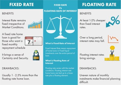Fixed Rate Vs Floating Rate of Interest - The Square Times