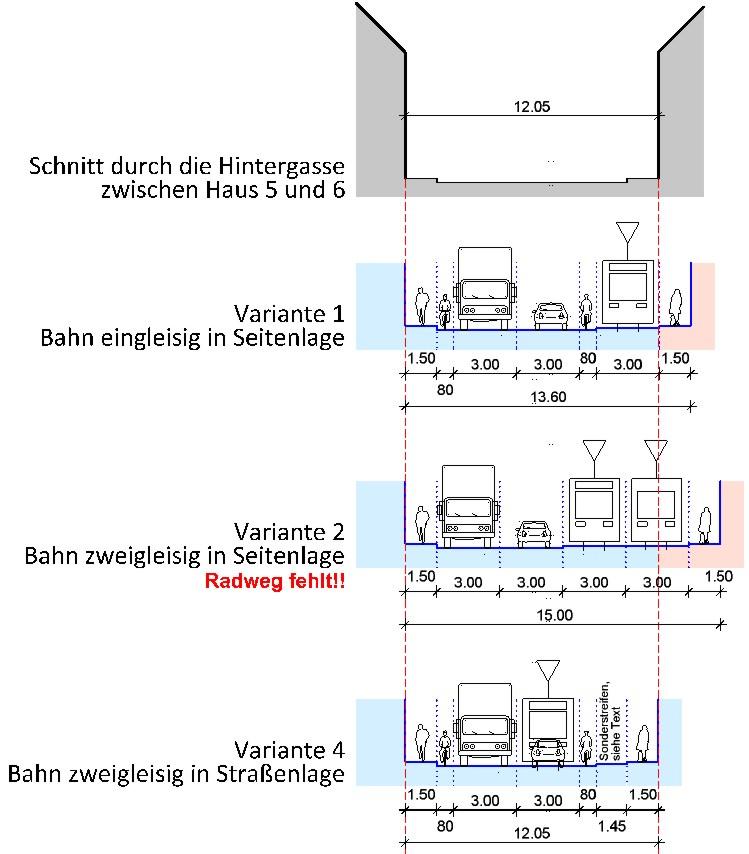 Die drei oben beschriebenen Varianten im grafischen Vergleich