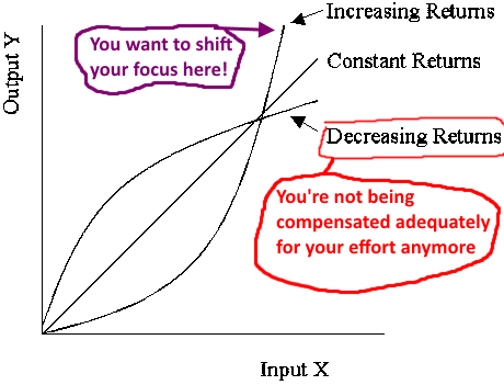 avoid mistakes and decreasing returns