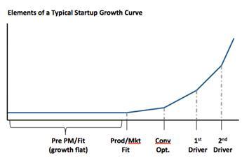 Courbe de croissance typique d'une start-up