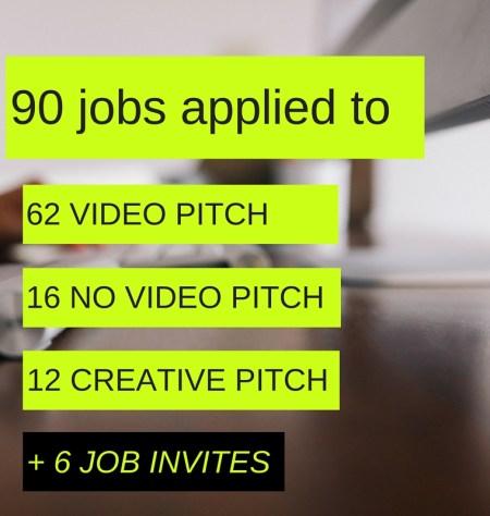 Upwork - job applications