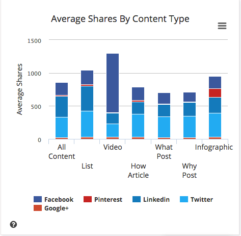 shares-by-content-type