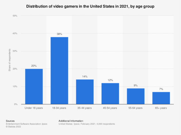 Age of U.S. video game players in 2012