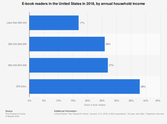 E-book readers in the U.S. in 2011 and 2012, by household income