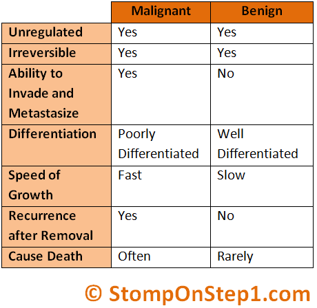 Difference betwen benign and malignant