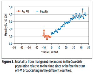 swedish-deaths-due-to-malignant-melanoma