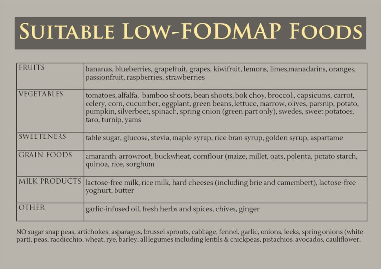 Low FODMAP Chart of allowed foods