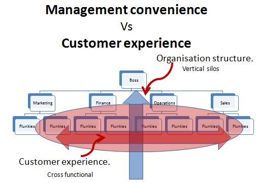 Management experience Vs Customers