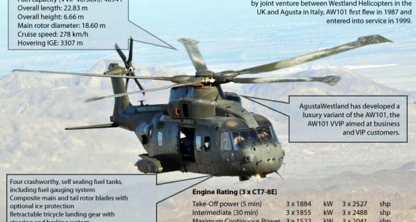 AgustaWestland invokes arbitration in #ChopperScam