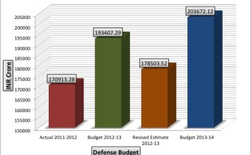 Graphic: Defense Budget 2013