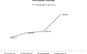 MEA's planned outlay doubles