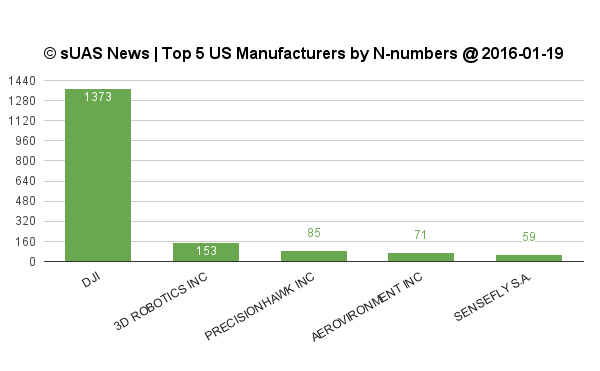 Top5 drone manufacturers first of
