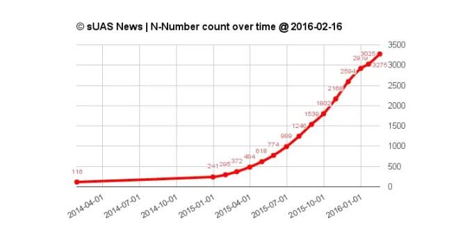 NNumber16Feb2016