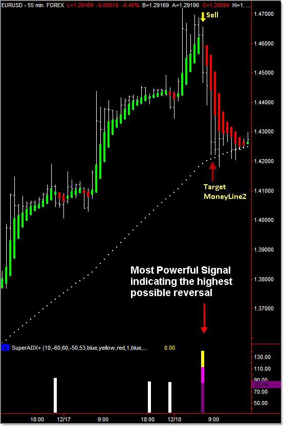 Forex reversal indicator mq4
