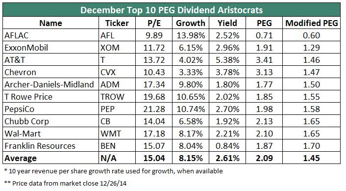 Dividend Aristocrats by PEG