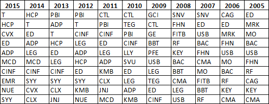 Dividend Aristocrat Dogs from 2005 to 2015