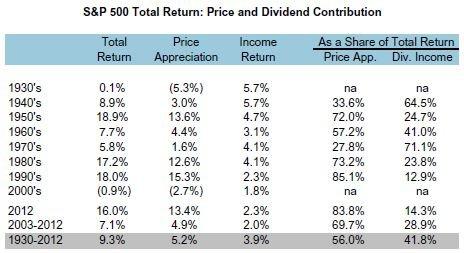 Dividends Percent of Total Return