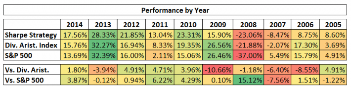 Performance by Year
