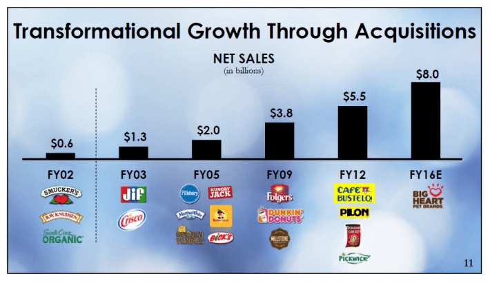 SJM Growth Through Acquisitions