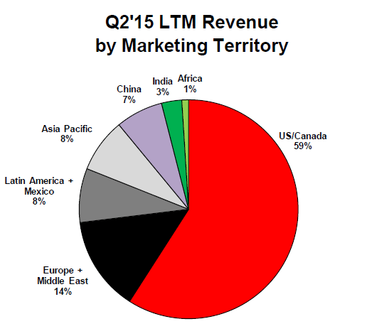 Cummins Revenue by Territory