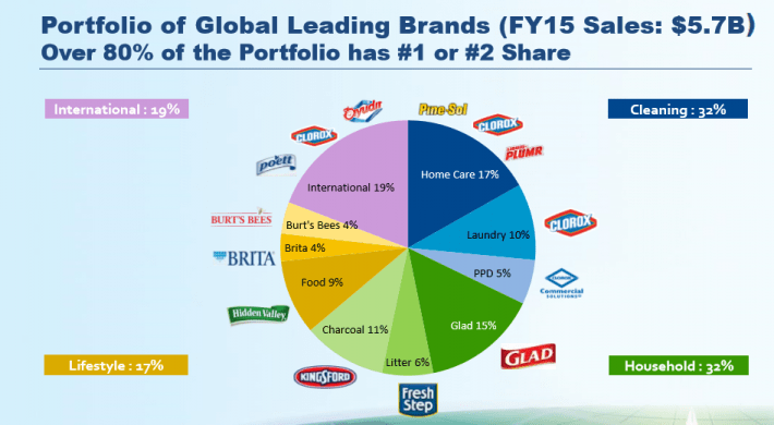 Clorox Brand Breakdown