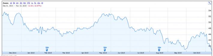 ADM Stock Price