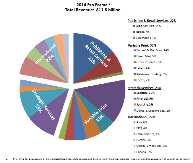RRD Revenue Breakdown