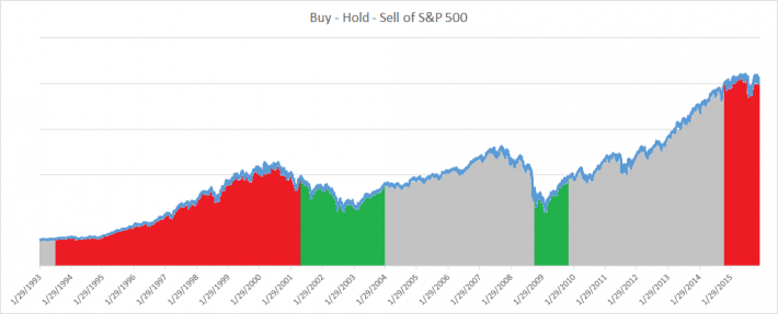 Buy Hold Sell Test