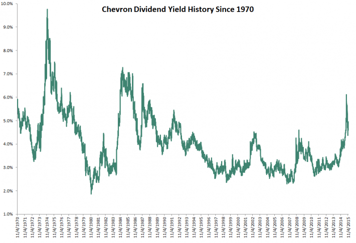 Chevron Dividend Yield History