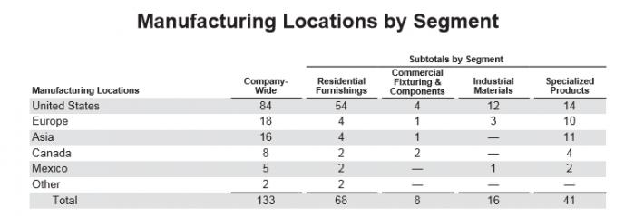 Leggett & Platt Manufacturing Segments