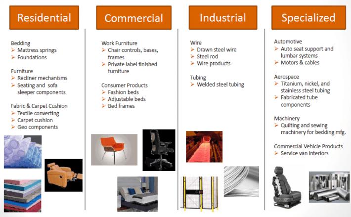 Ideal Leggett u Platt Sector Overview