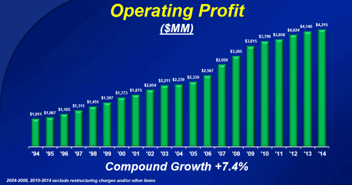CL Operating Profit