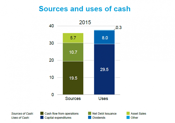 Chevron Cash Flow