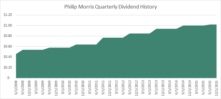 PM Dividend History