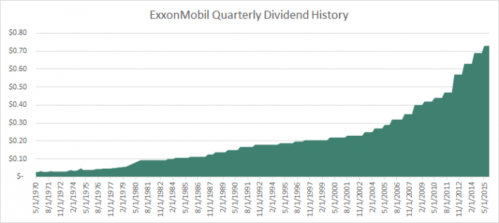 XOM Dividend History