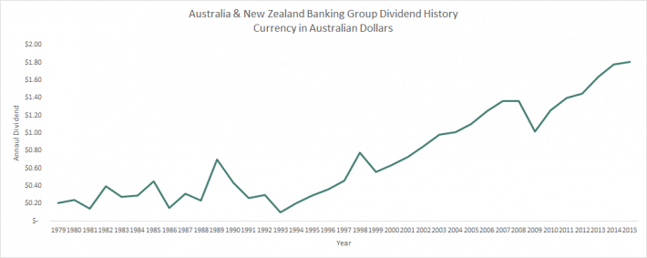Australia & New Zealand Banking Group Dividend History