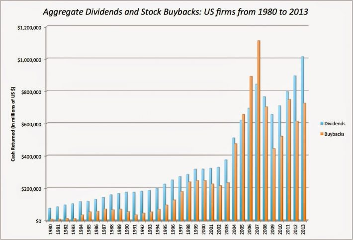 Share Buybacks 3