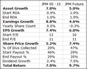 JPM 10 Year Returns