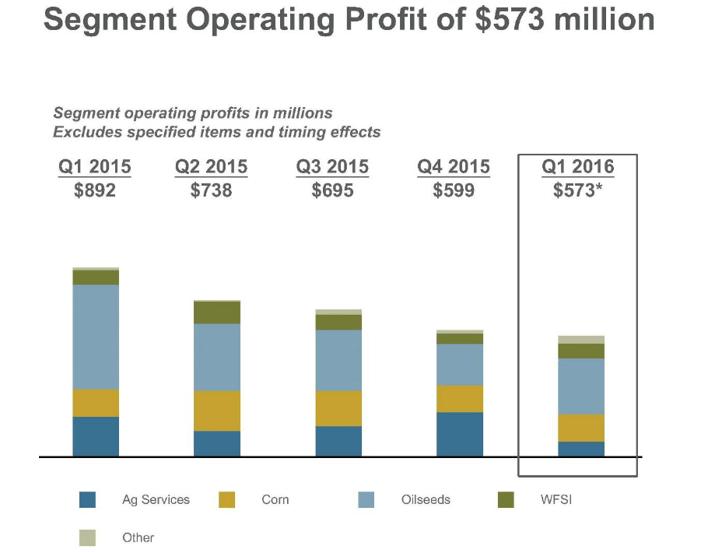 ADM Segment Operating Profit