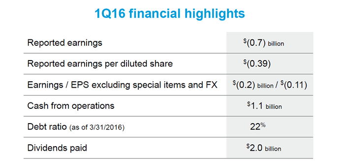 CVX Financial Highlights