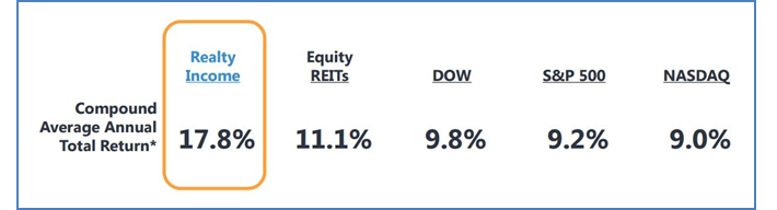 Realty Income Performance Table