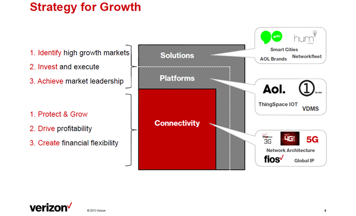 Verizon Growth Strategy