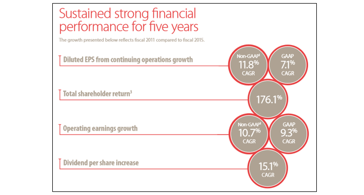 Cardinal Health 5 Year Performance