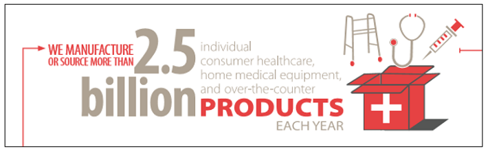 Cardinal Health Products