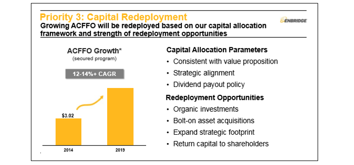 Enbridge Capital Redeployment