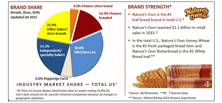 Flowers Foods Brand Based Competitive Advantage