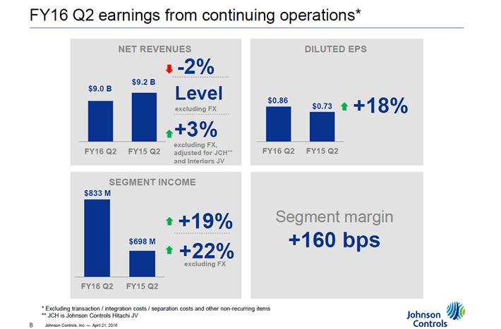 Johnson Controls 2nd Quarter Earnings