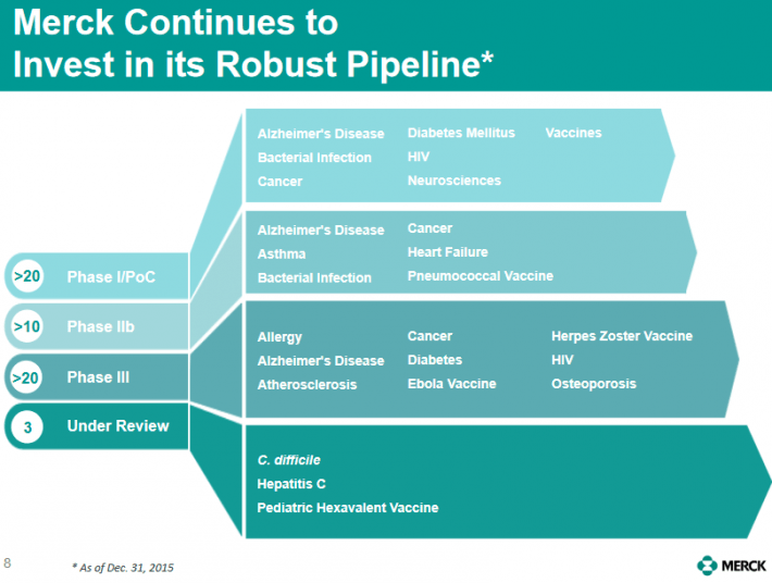 Merck Pipeline